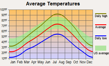 Howell, Utah average temperatures