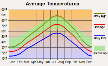 Hyde Park, Utah average temperatures