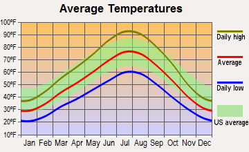 Lake Shore, Utah average temperatures