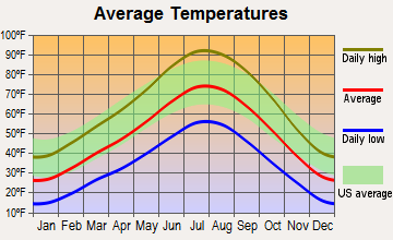 Levan, Utah average temperatures