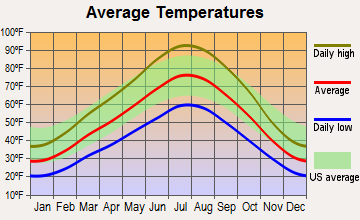 Mapleton, Utah average temperatures
