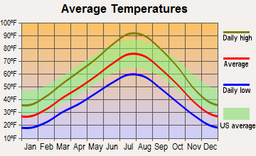 Marriott-Slaterville, Utah average temperatures