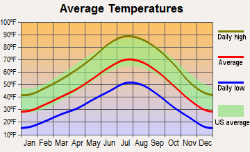 Marysvale, Utah average temperatures