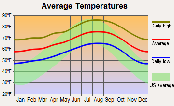 Vernon, California average temperatures