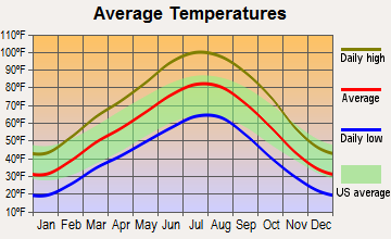 Moab, Utah average temperatures