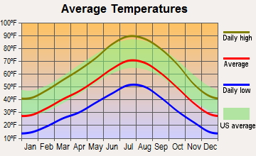 Monroe, Utah average temperatures