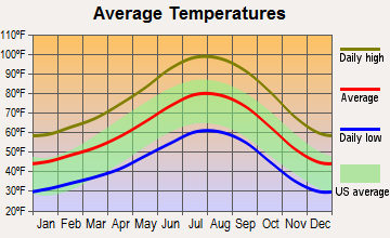 Victorville, California average temperatures