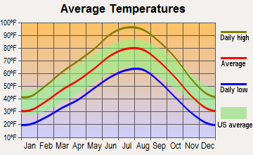 Montezuma Creek, Utah average temperatures