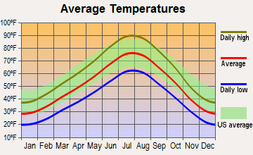 Mount Olympus, Utah average temperatures