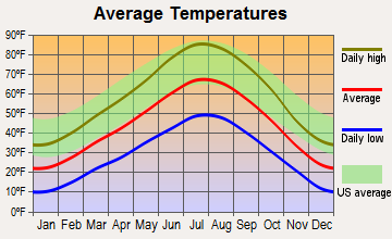 Mount Pleasant, Utah average temperatures
