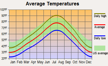 Murray, Utah average temperatures