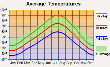 North Ogden, Utah average temperatures