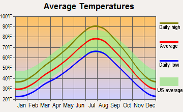 Oquirrh, Utah average temperatures