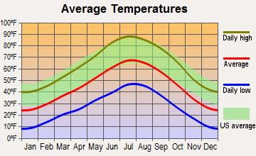 Panguitch, Utah average temperatures