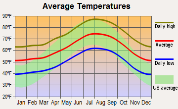 Vincent, California average temperatures