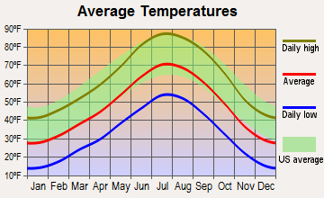 Paragonah, Utah average temperatures