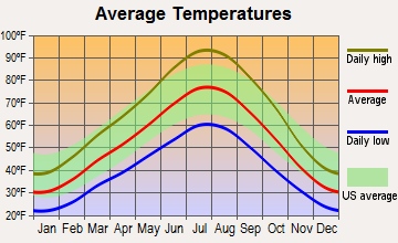 Provo, Utah average temperatures