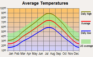 Riverside, Utah average temperatures