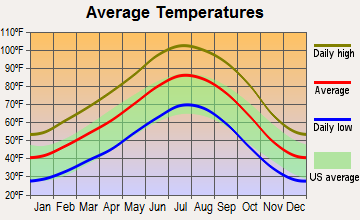 St. George, Utah average temperatures