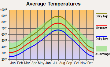 Salt Lake City, Utah average temperatures