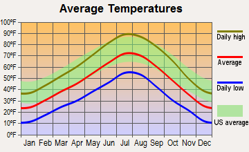 Scipio, Utah average temperatures