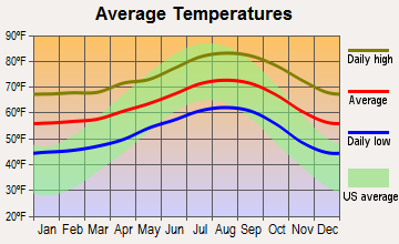 Vista, California average temperatures