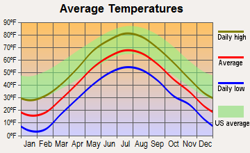 Ludlow, Vermont average temperatures