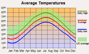 Old Bennington, Vermont average temperatures