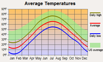 Orleans, Vermont average temperatures