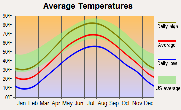 Rutland, Vermont average temperatures