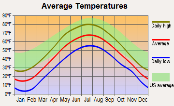 West Burke, Vermont average temperatures