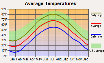 Dorset, Vermont average temperatures