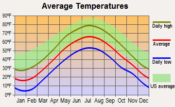 Peru, Vermont average temperatures