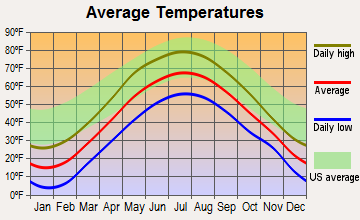 Sheffield, Vermont average temperatures