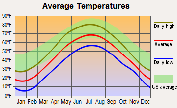 Waterford, Vermont average temperatures