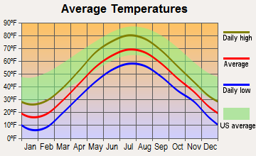 Hinesburg, Vermont average temperatures