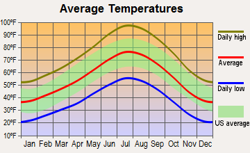 West Bishop, California average temperatures