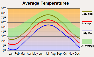 Derby, Vermont average temperatures