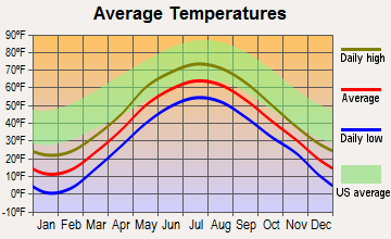 Jay, Vermont average temperatures