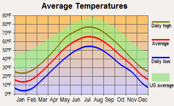 Calais, Vermont average temperatures