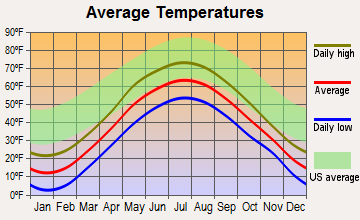 Duxbury, Vermont average temperatures