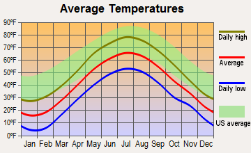 Townshend, Vermont average temperatures