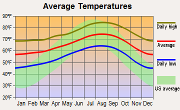 Westminster, California average temperatures