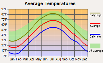Weathersfield, Vermont average temperatures