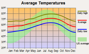 Westmont, California average temperatures