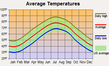 Suffolk, Virginia average temperatures