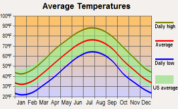 Vienna, Virginia average temperatures