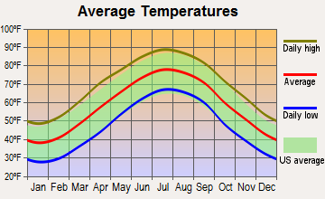 Williamsburg, Virginia average temperatures