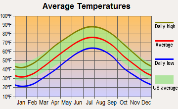 Wolf Trap, Virginia average temperatures