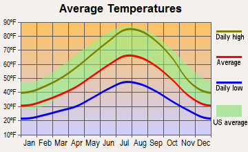 Westwood, California average temperatures
